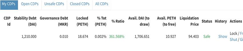 Maker DAO; tabulka; CDP; ETH