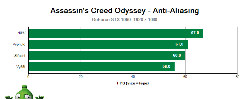 Assassin's Creed Odyssey - Vyhlazování hran
