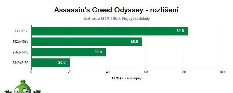 Assassin's Creed Odyssey - vliv rozlišení na GTX 1060