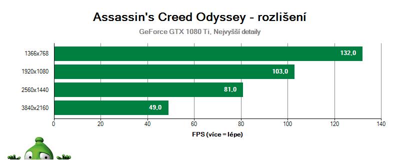 Assassin's Creed Odyssey - vliv rozlišení na GTX 1080 Ti