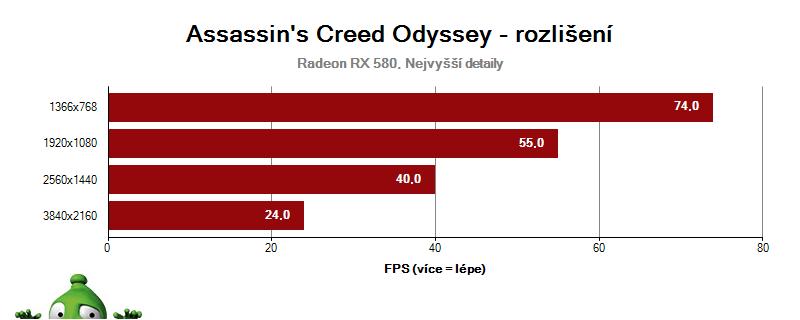 Assassin's Creed Odyssey - vliv rozlišení na RX 580