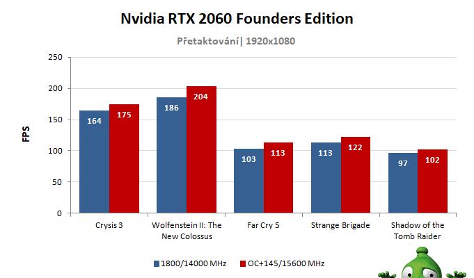 NVIDIA RTX 2060 Founders Edition; výsledky přetaktování