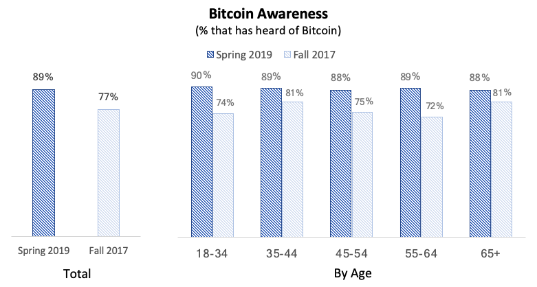 povedomi-o-bitcoinu