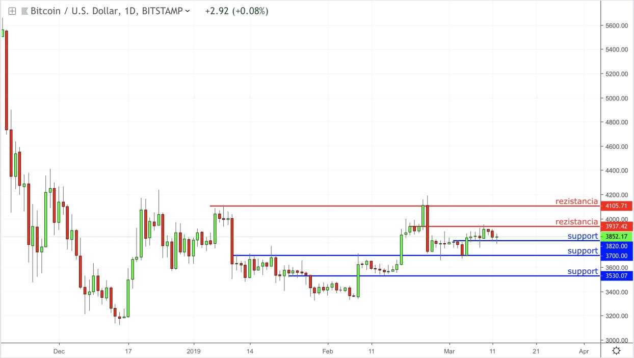 bitcoin-kurz-brezen