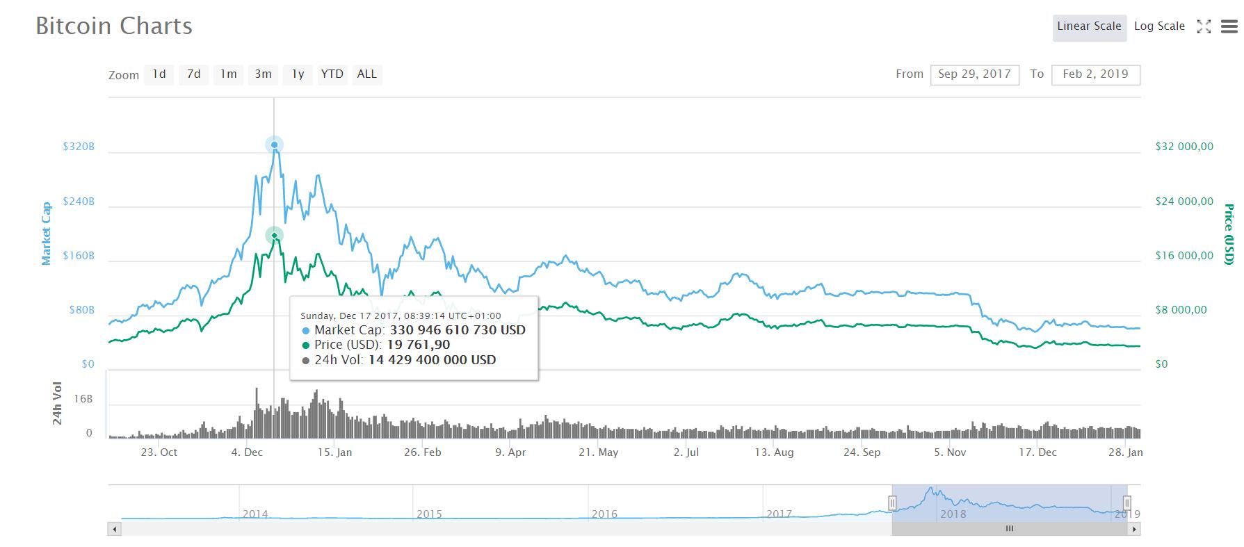 graf-bitcoin