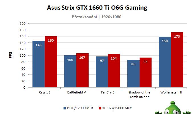Asus Strix GTX 1660 Ti O6G Gaming; výsledky přetaktování