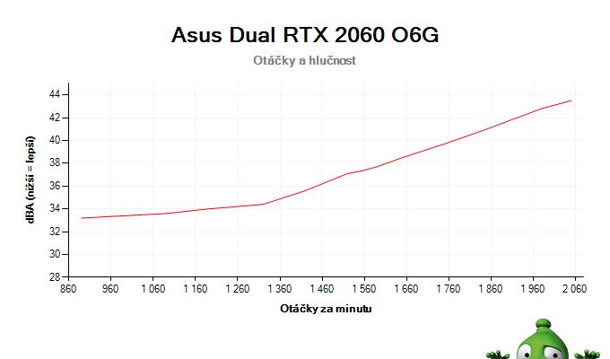 Asus Dual RTX 2060 O6G; závislost otáček a hlučnosti
