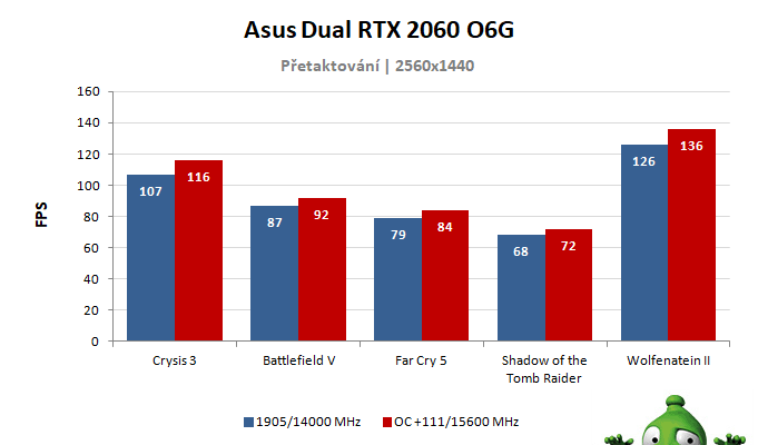 Asus Dual RTX 2060 O6G; výsledky přetaktování
