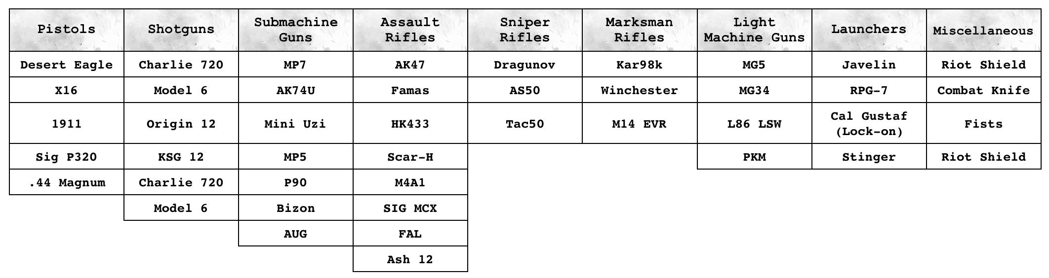 Call of Duty Modern Warfare; screenshot: seznam zbraní