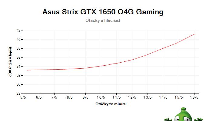 Asus Strix GTX 1650 O4G Gaming; závislost otáček a hlučnosti