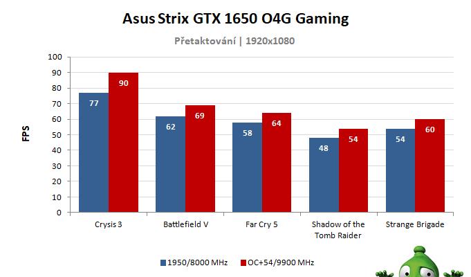 Asus Strix GTX 1650 O4G Gaming; výsledky přetaktování