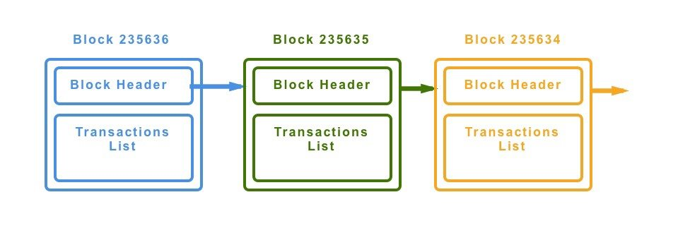 Transparentnost blockchainu