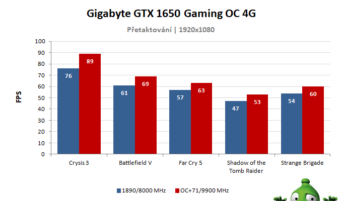 Gigabyte GTX 1650 Gaming OC 4G; výsledky přetaktování