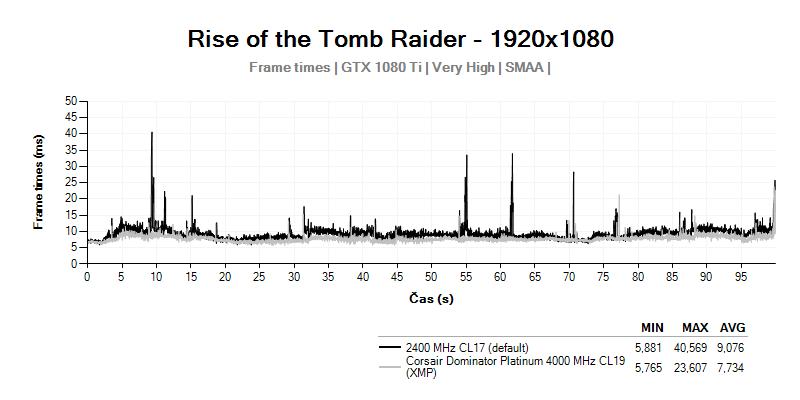 overclocking; Rise of the Tomb Raider; operační paměti