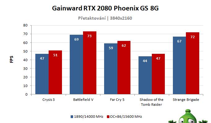 GAINWARD RTX 2080 Phoenix GS 8G; výsledky přetaktování