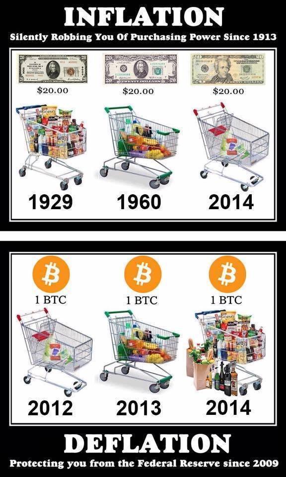 inlfation-and-deflation