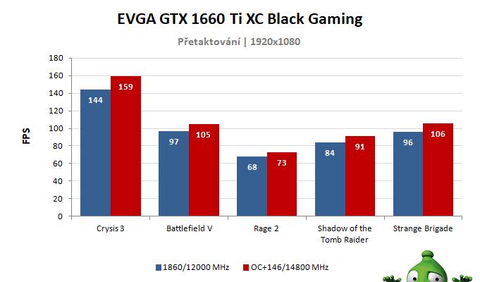 EVGA  GTX 1660 Ti XC Black Gaming; výsledky přetaktování