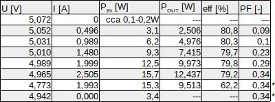 Měření +5V SB větve: tabulka; Seasonic SSR-600TL
