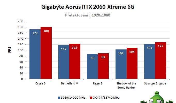 Gigabyte AORUS RTX 2060 XTREME 6G; výsledky přetaktování