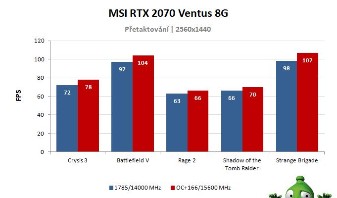 MSI RTX 2070 VENTUS 8G; výsledky přetaktování