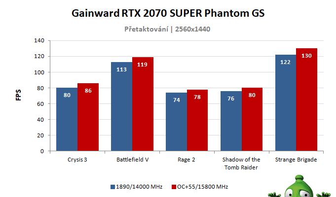 Gainward RTX 2070 SUPER Phantom GS; výsledky přetaktování