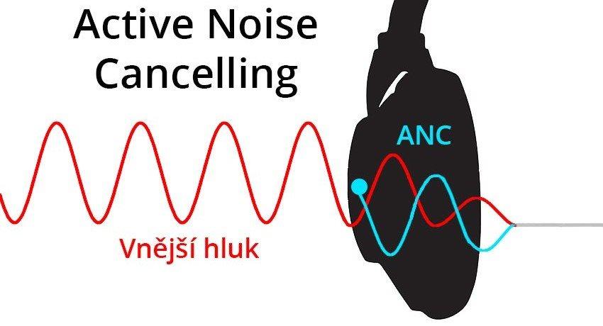 Active Noise Cancelling princip