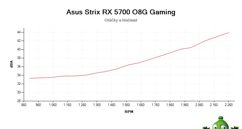 Asus Strix RX 5700 O8G Gaming; závislost otáček a hlučnosti