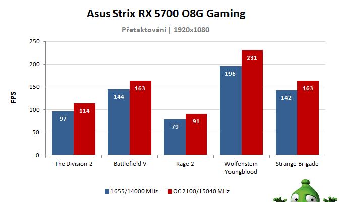 Asus Strix RX 5700 O8G GamingC; výsledky přetaktování