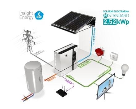 Insight Energy Standard