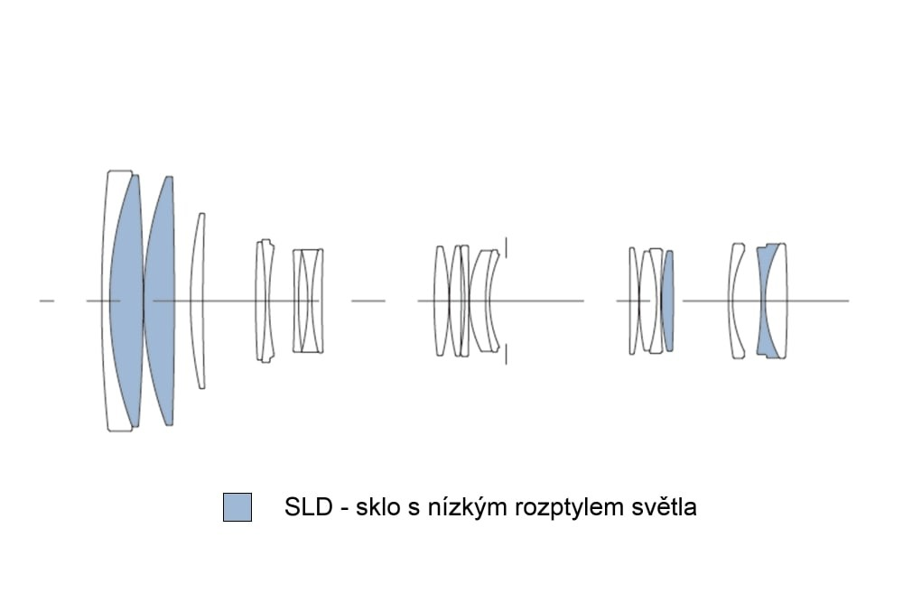 Sigma 100-400mm f/5-6,3 DG OS HSM Contemporary Optická soustava